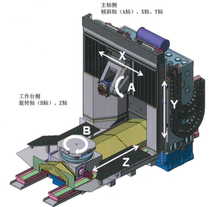 两个旋转轴设置在工作台和主轴上的卧式五轴加工中心
