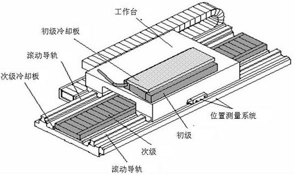 直线电机驱动装置